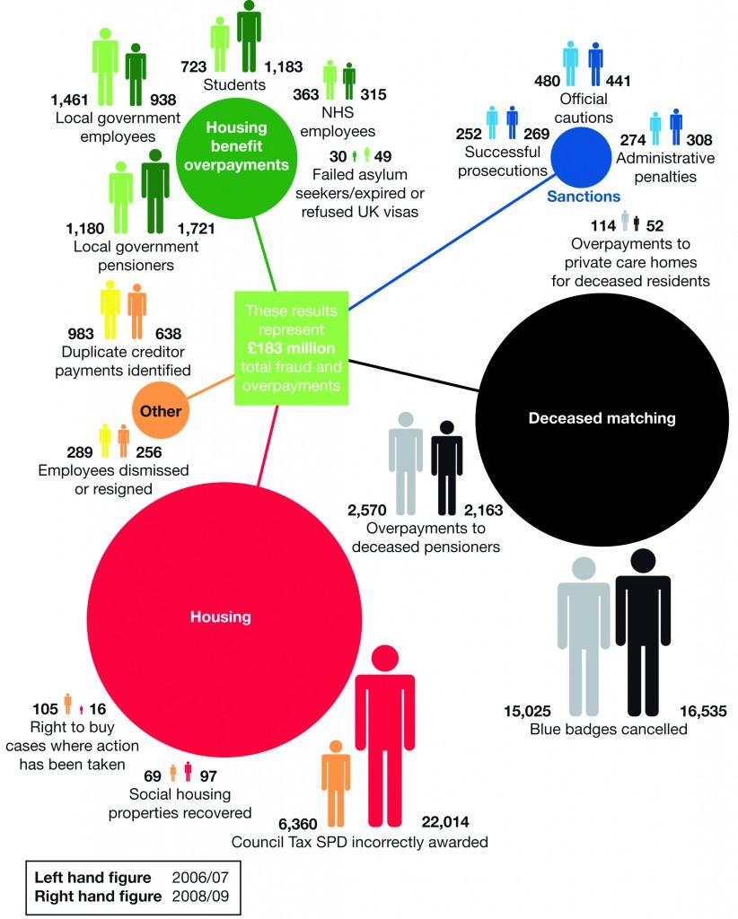 Audit Commission infographics
