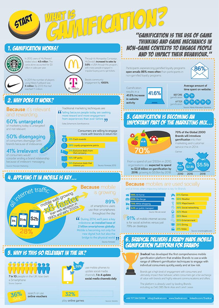 Radical Realms Gamification Infographic UK v1