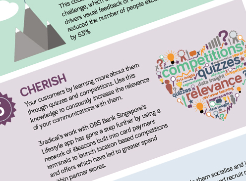 The 6Cs of Gamified Marketing infographic