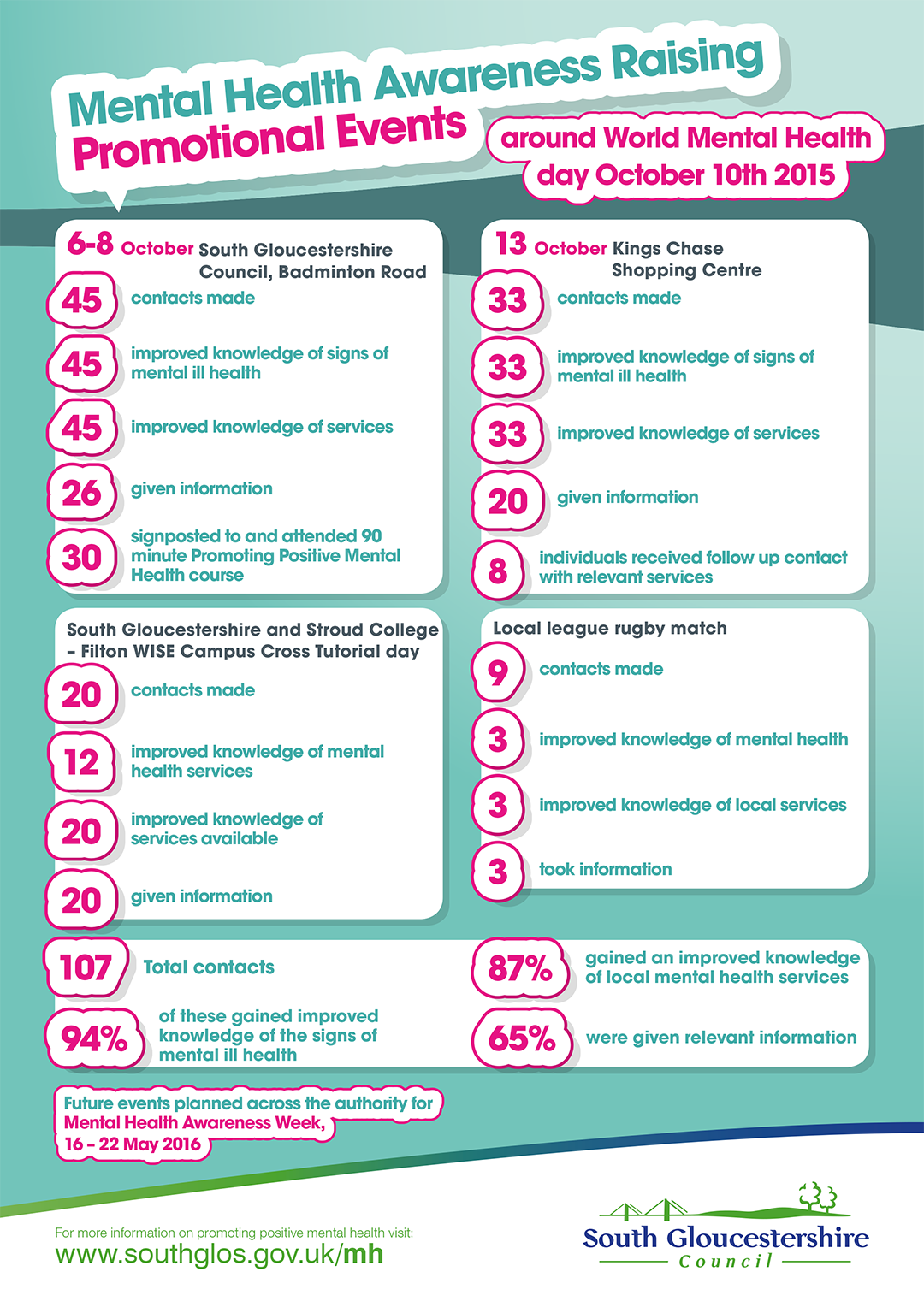 South Gloucestershire mental health infographic front