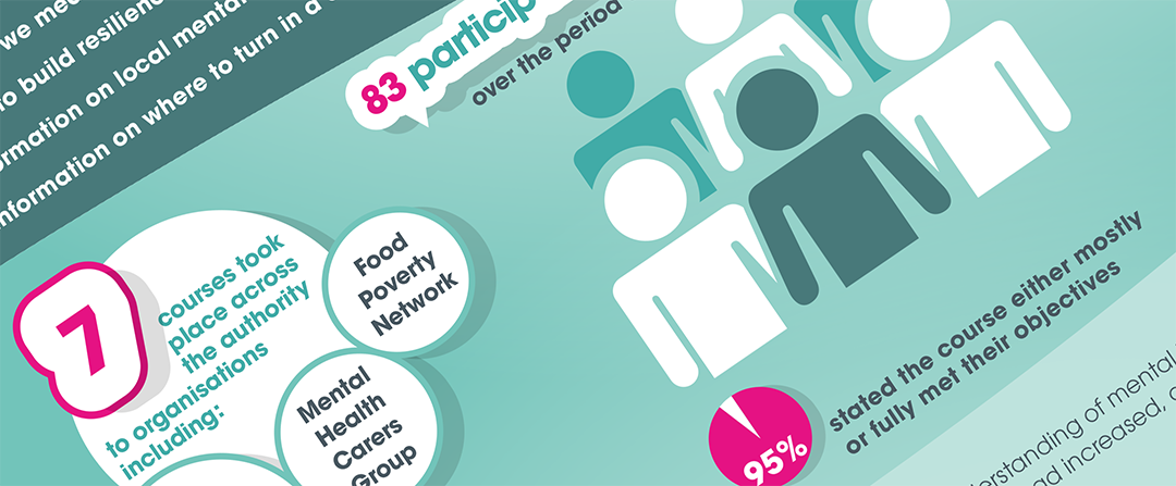 South Gloucestershire Mental Health infographic