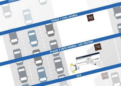 Traffic management infographic
