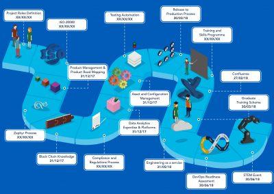 Engineering Services roadmap